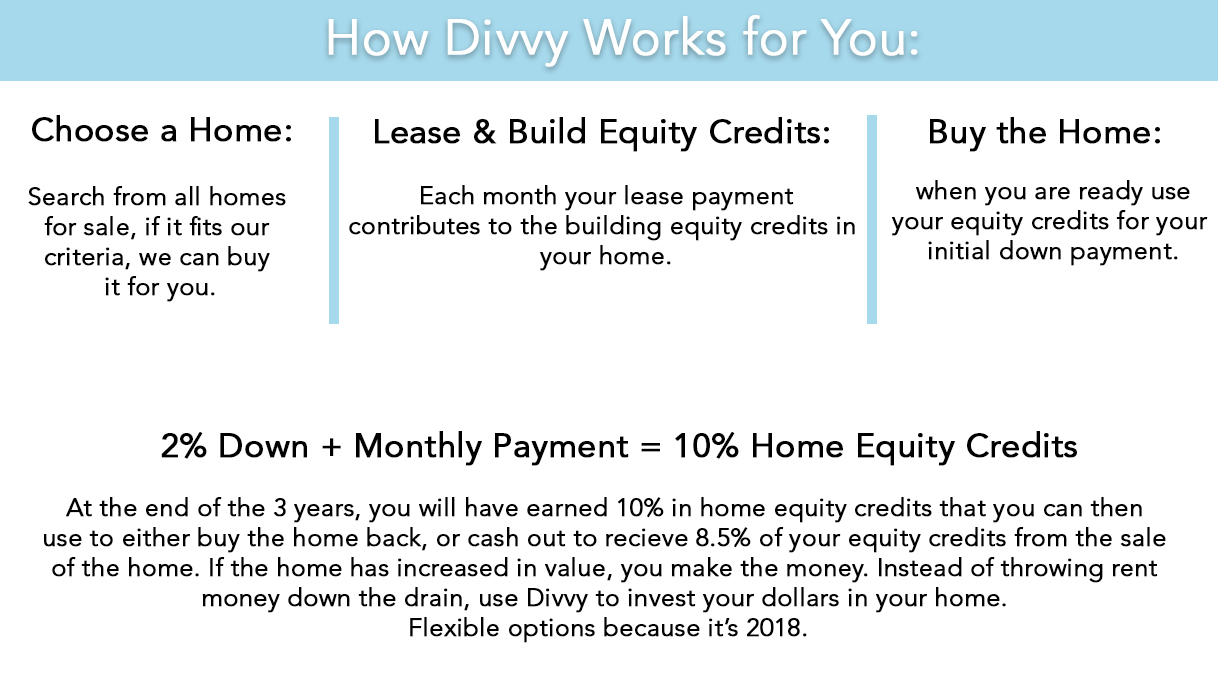 Divvy How it works